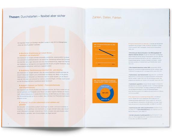 IFOK, Broschüre, Doppelseite, Arbeit der Zukunft gestalten, Initiative für Beschäftigung
